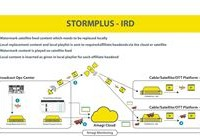 STORM-PLUS-IRD-12Feb15