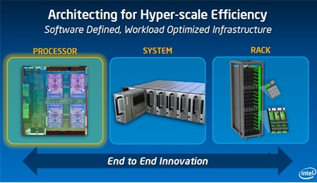 intel-Hyperscale Architecture